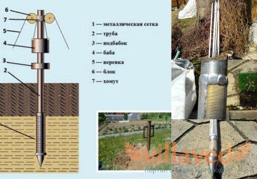 Что нужно для строительства абиссинского колодца