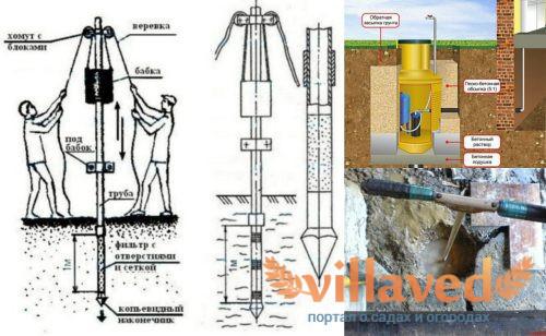 Абиссинская скважина строительство пошагово
